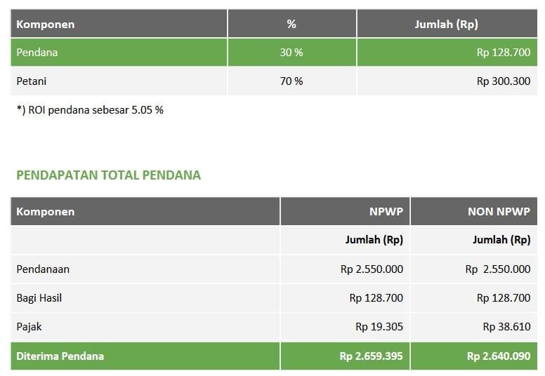 Perhitungan bagi hasil untuk pendana Tanijoy