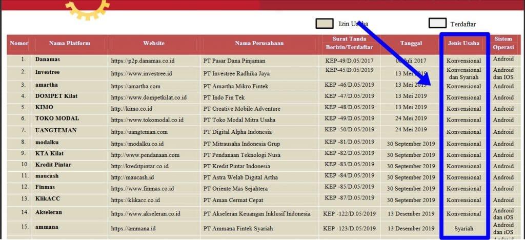 p2p lending syariah konvensional