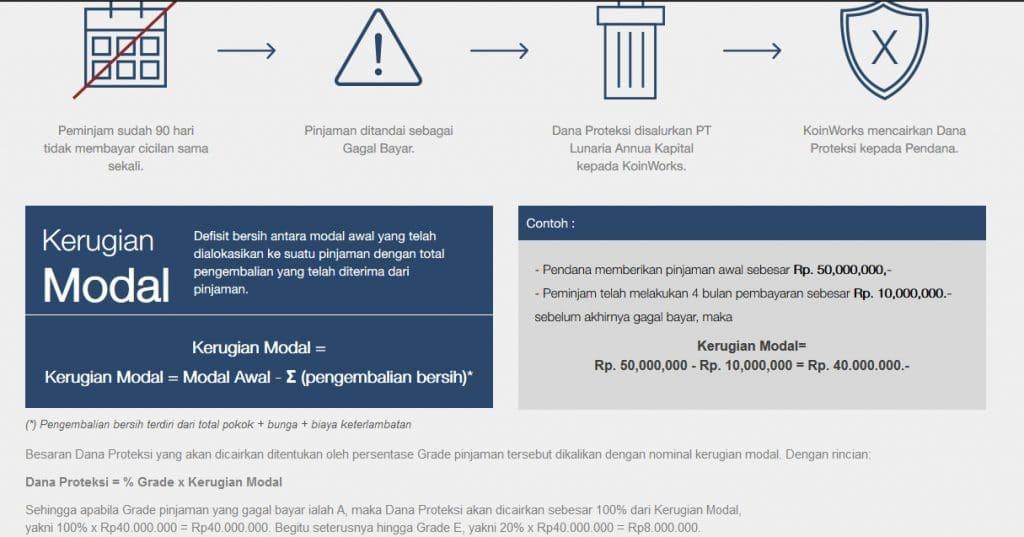 Proteksi asuransi koinworks
