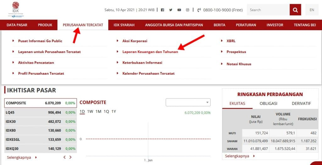 Cara mencari laporan keuangan perusahaan